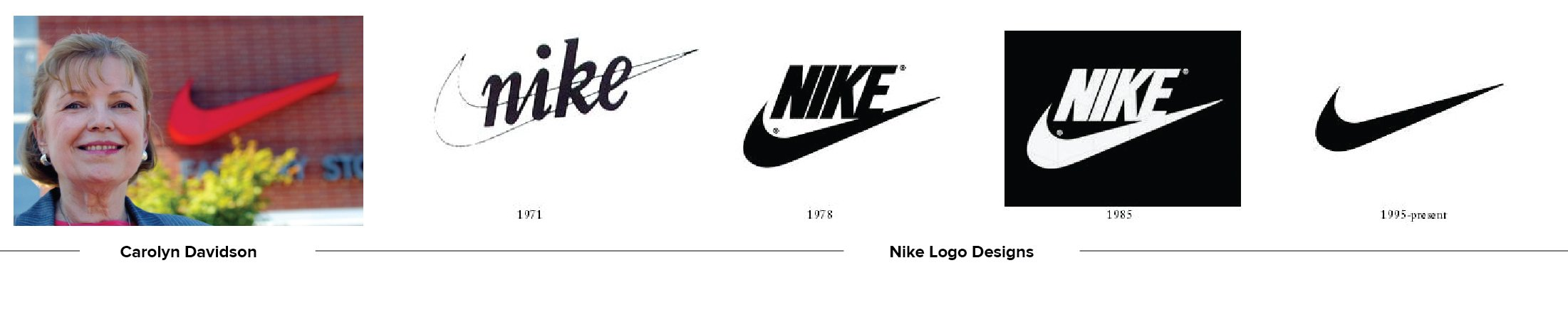 Evolution of the Nike Swoosh Logo