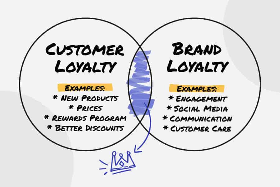 brand loyalty vs customer loyalty
